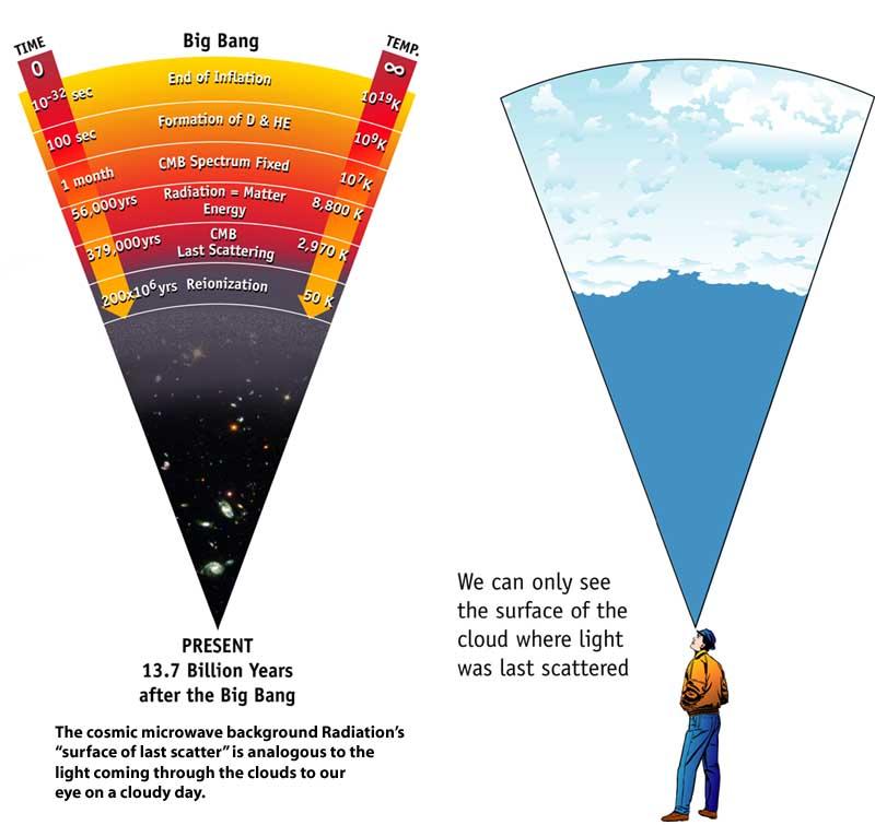 המפץ הגדול ואחריו: האבולוציה של היקום (1)