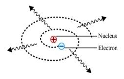 קריסת האטום בדגם הקלאסי