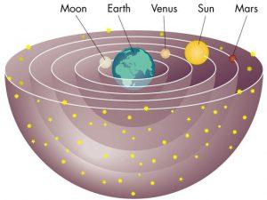 היקום הגיאוצנטרי