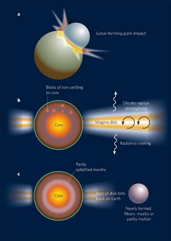 האבולוציה של היקום –2