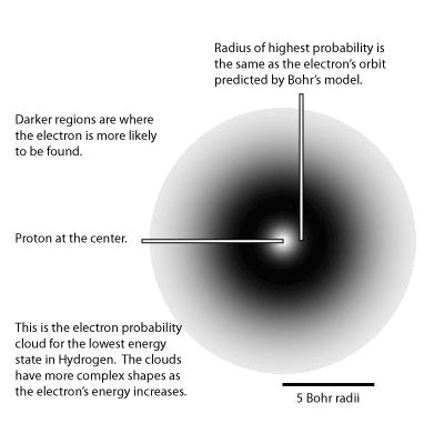 מודל שרדינגר + פרשנות בורן: תיאור קוואנטי גלי