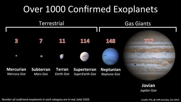 סוגי כוכבי הלכת שנתגלו עד כה