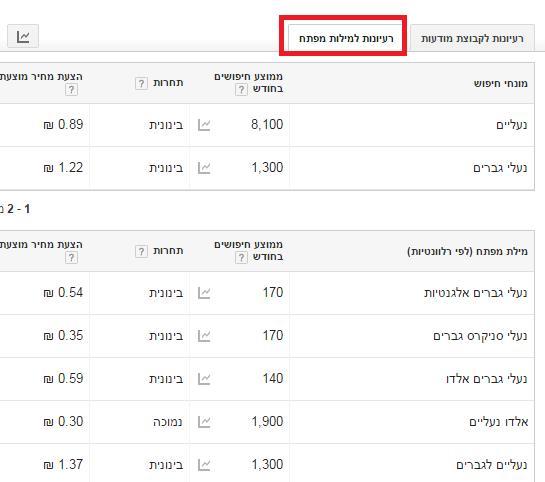 רעיונות למילות מפתח בכלי של גוגל