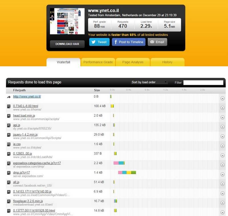 בדיקת מהירות אתר - pingdom tools
