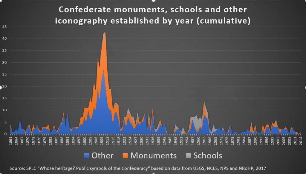 מונומנטים לזכר לוחמי הקונפדרציה בארצות הברית